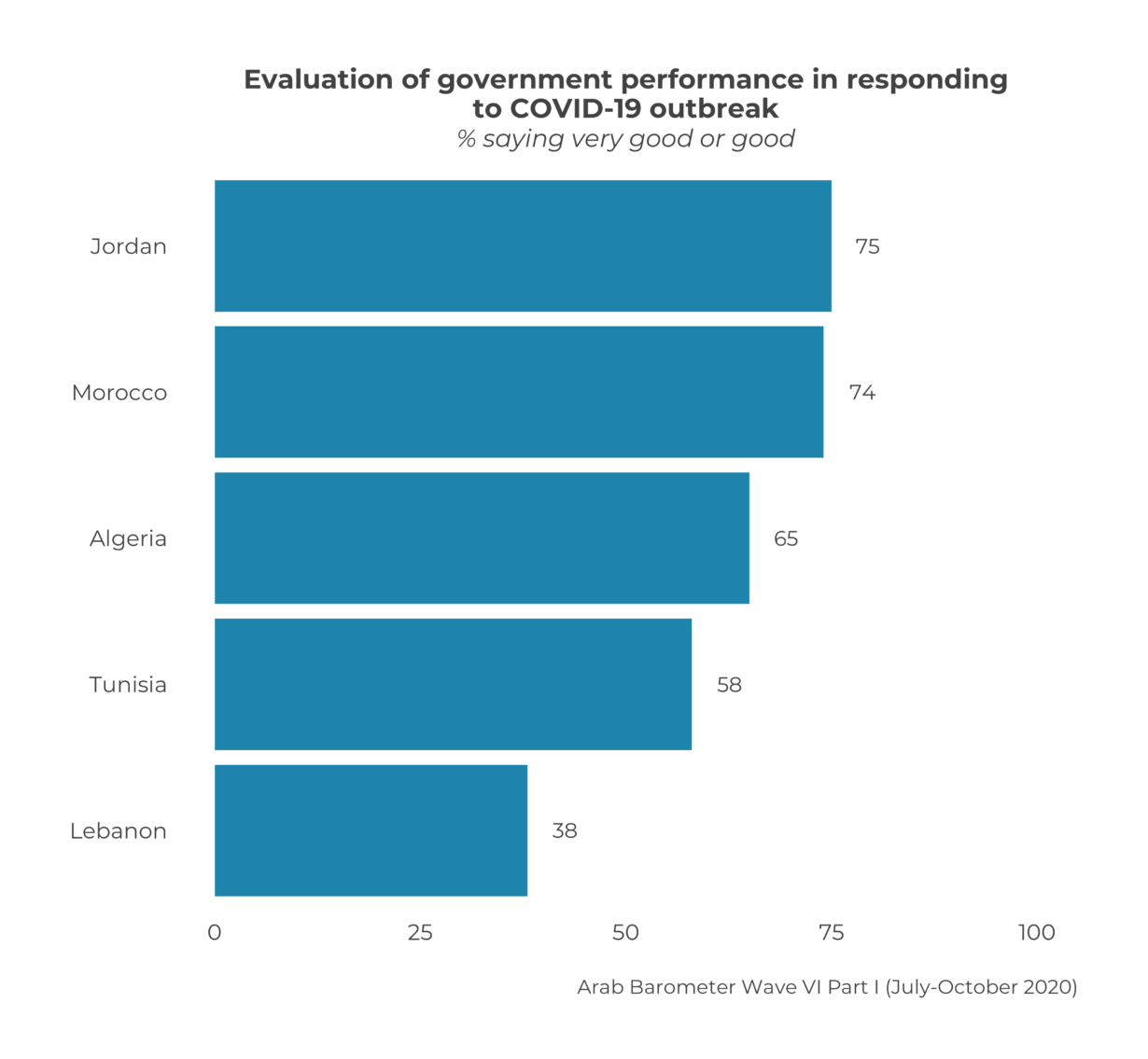 Arabs' Evaluations of their Governments' Response to COVID-19