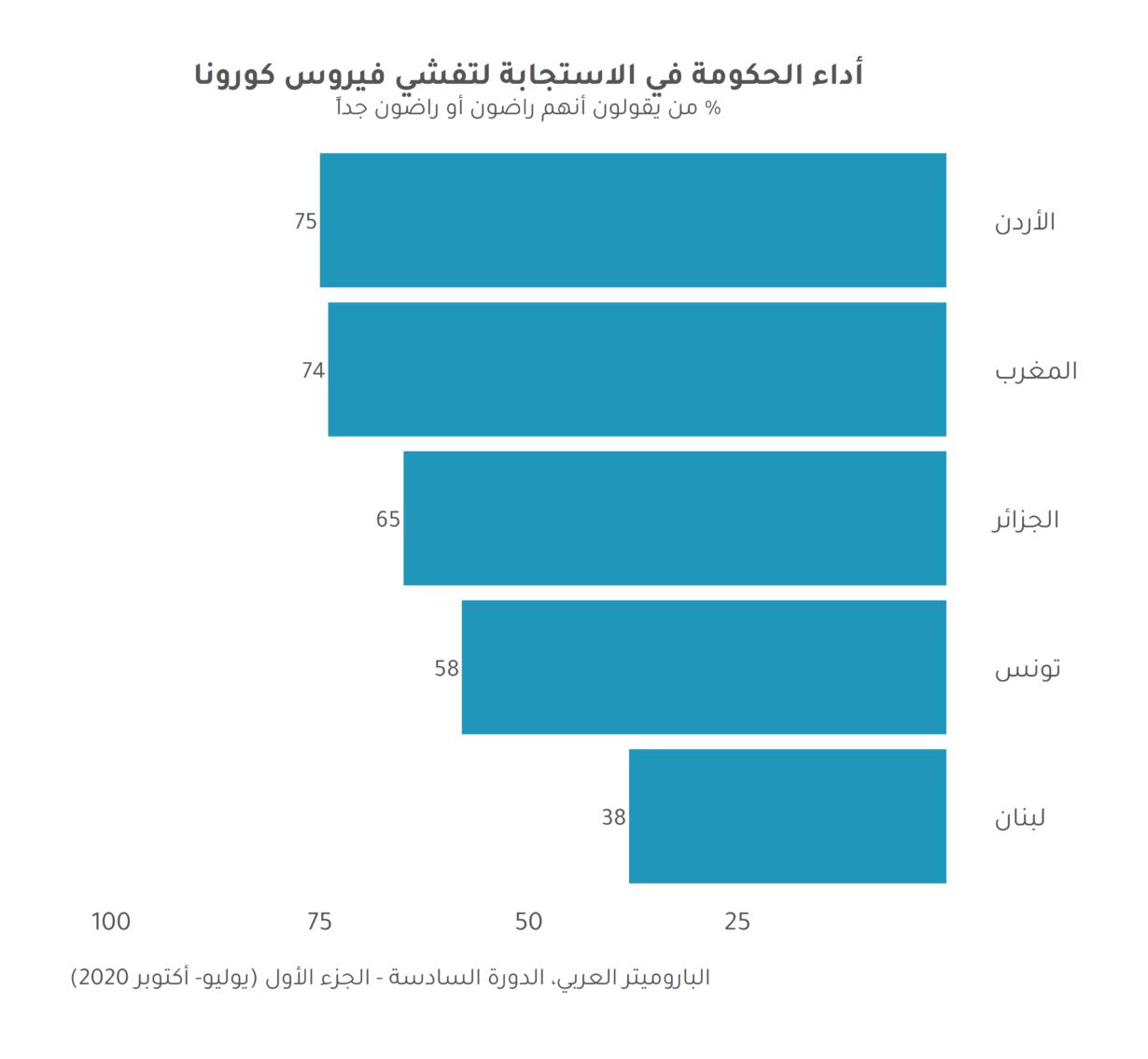 تقييم العرب لتعامل حكوماتهم مع جائحة كوفيد-19