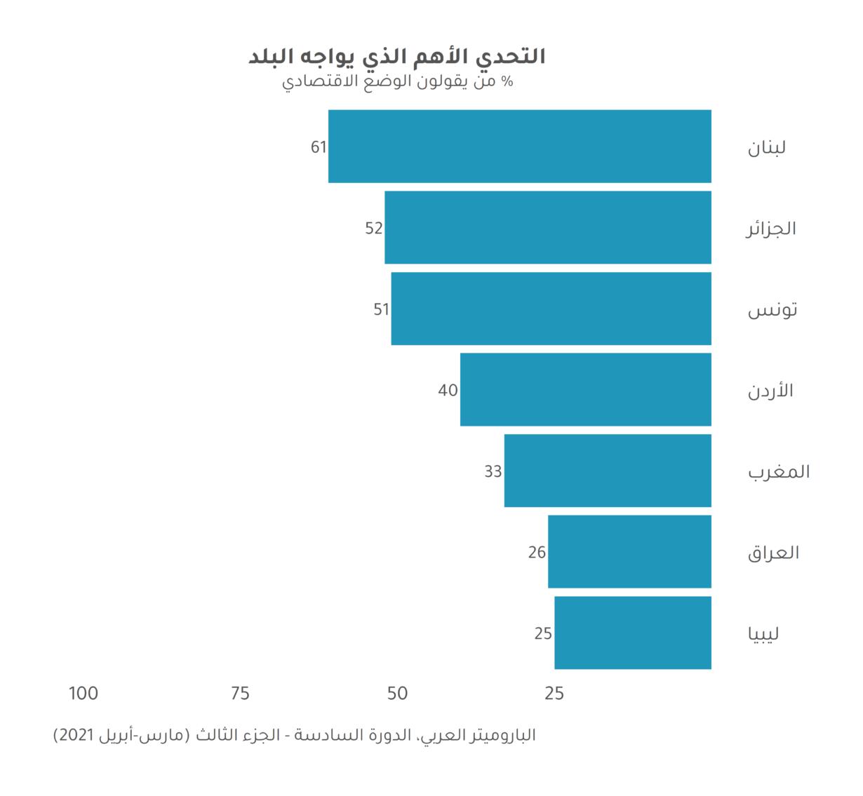 صحيفة وقائع: الاقتصاد في منطقة الشرق الأوسط وشمال افريقيا