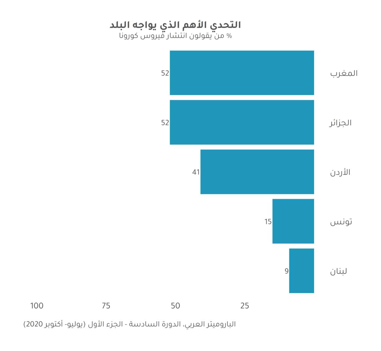 """صحيفة وقائع: قياس """"نبض"""" العرب خلال فترة وباء كورونا"""