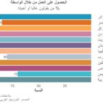 تزايد التصورات بشأن الفساد في البلدان العربية