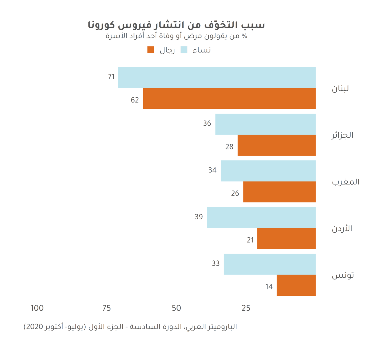 كوفيد-19 يزيد فجوة اللامساواة الجندرية القائمة في الدول العربية
