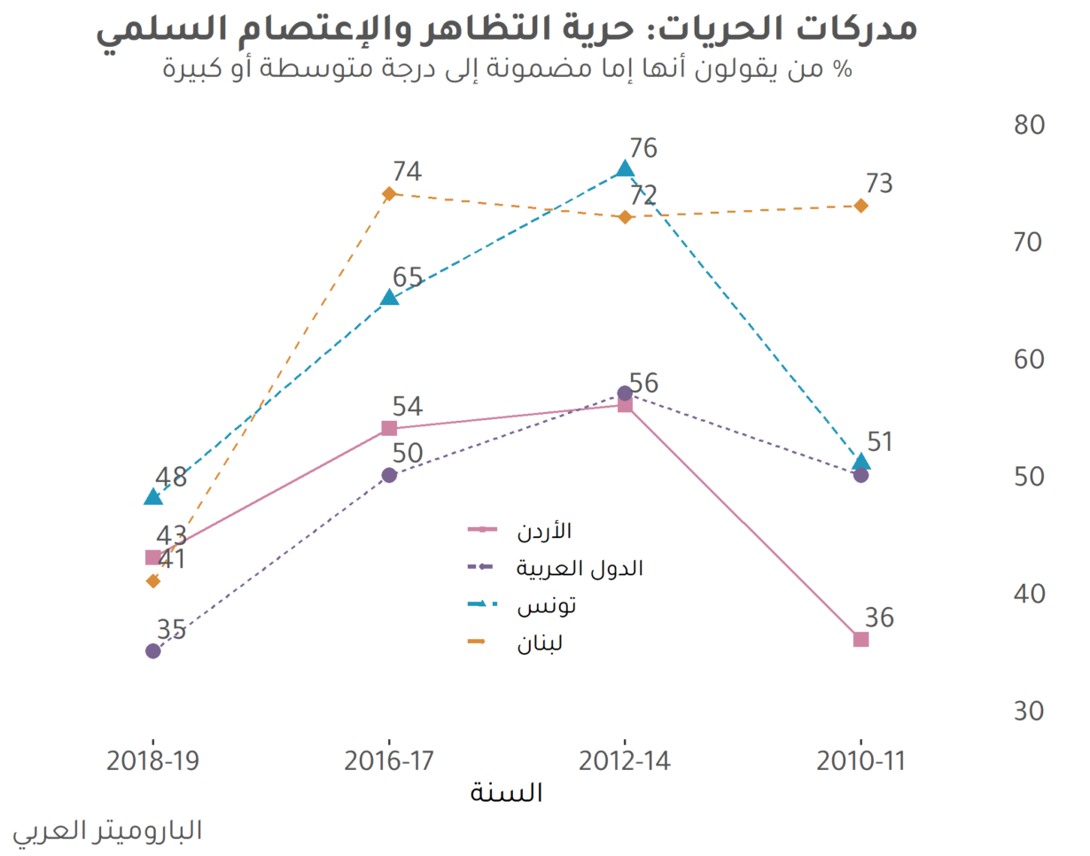 قلق من تراجع الحريات في الدول العربية