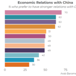 Is this China's Moment in MENA?