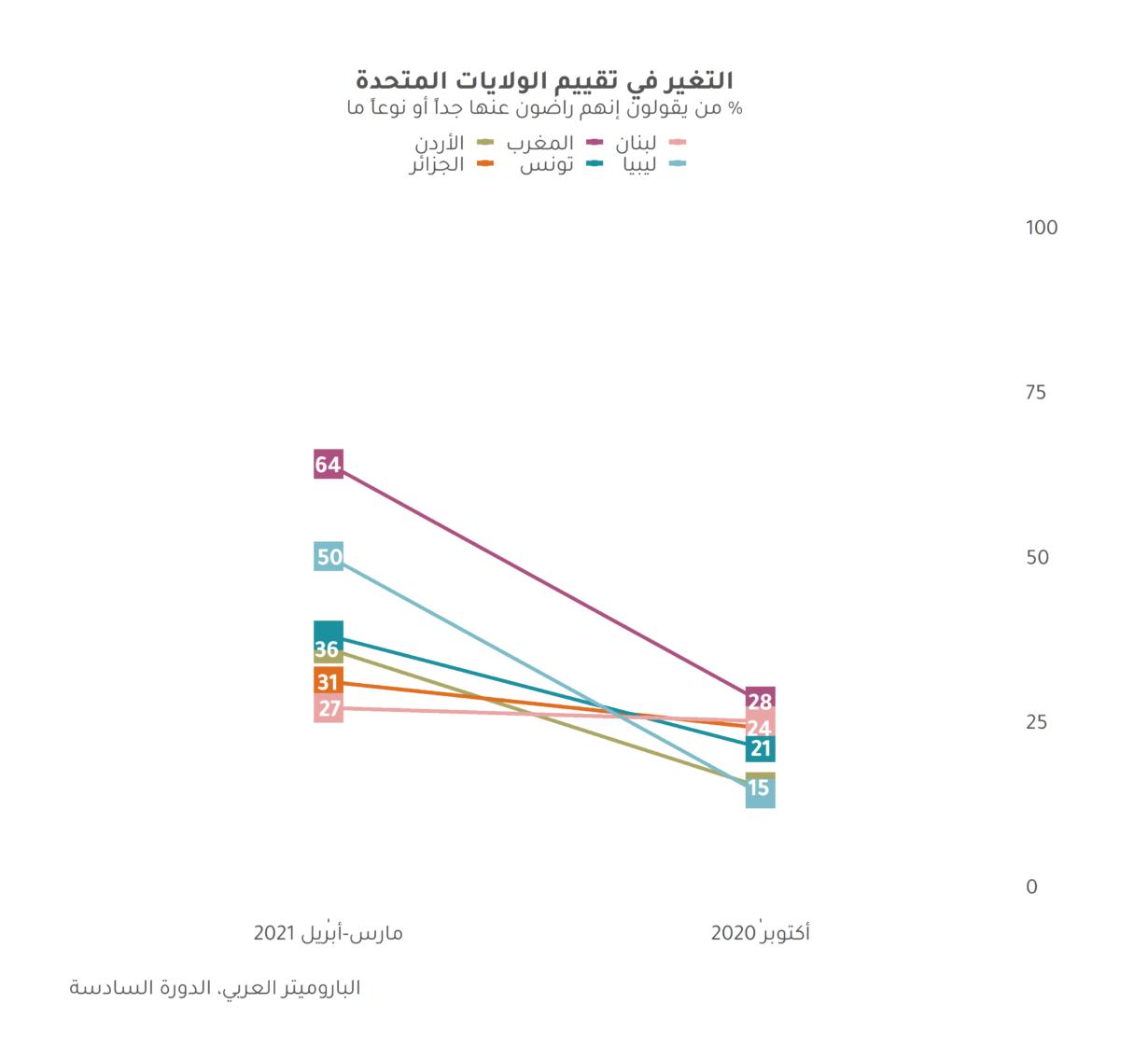 شهر عسل بايدن: تغير الآراء حول الولايات المتحدة الأمريكية في الدورة السادسة من الباروميتر العربي
