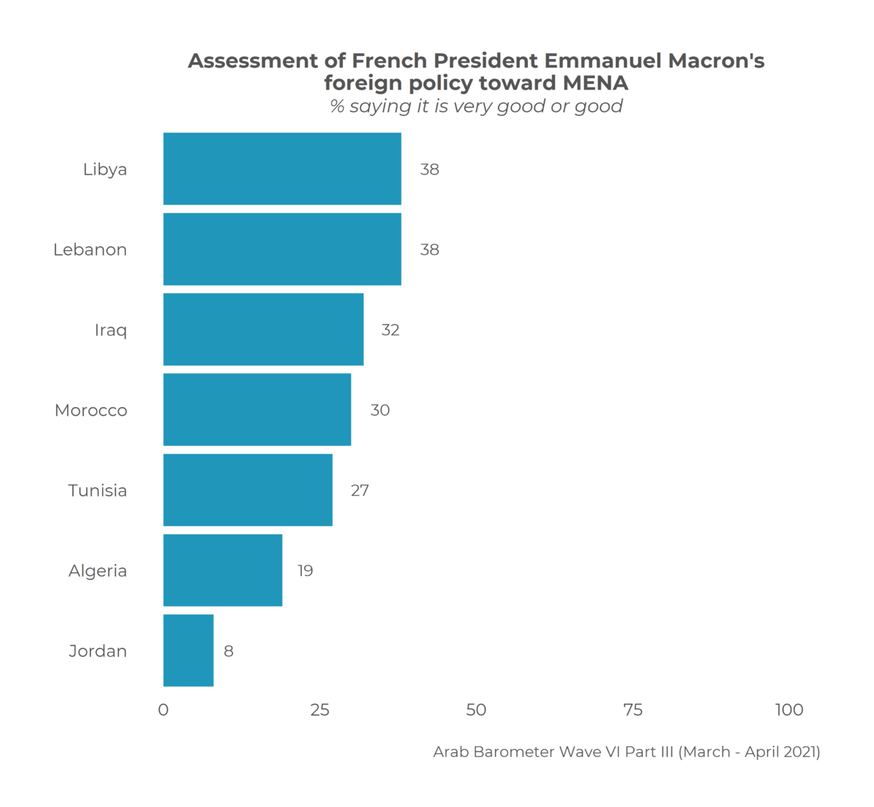 MENA Pulse on France & Macron