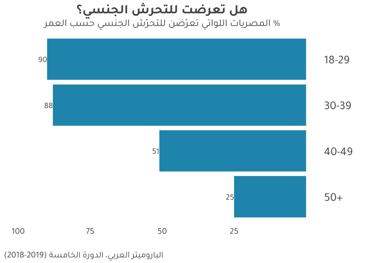 مشكلة التحرش الجنسي في مصر: التشجيع على البلاغات كحل محتمل – Arab Barometer