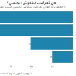 مشكلة التحرش الجنسي في مصر: التشجيع على البلاغات كحل محتمل