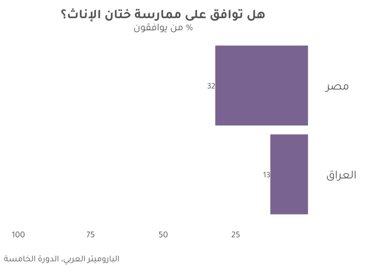 صحيفة وقائع: هل يوافق المواطنون في مصر والعراق على ممارسة ختان الإناث؟