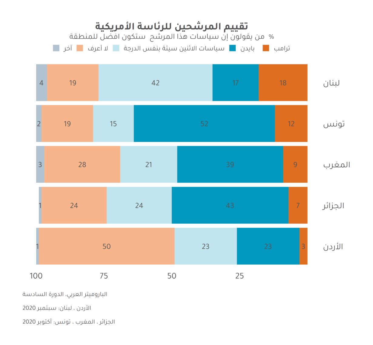 العرب لا يؤيدون انتصار ترامب في الانتخابات للمرة الثانية