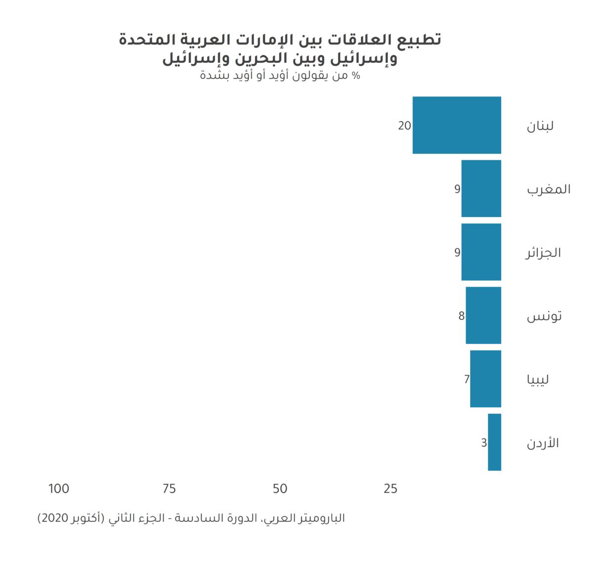 قياس نبض العرب حول تطبيع العلاقات مع اسرائيل