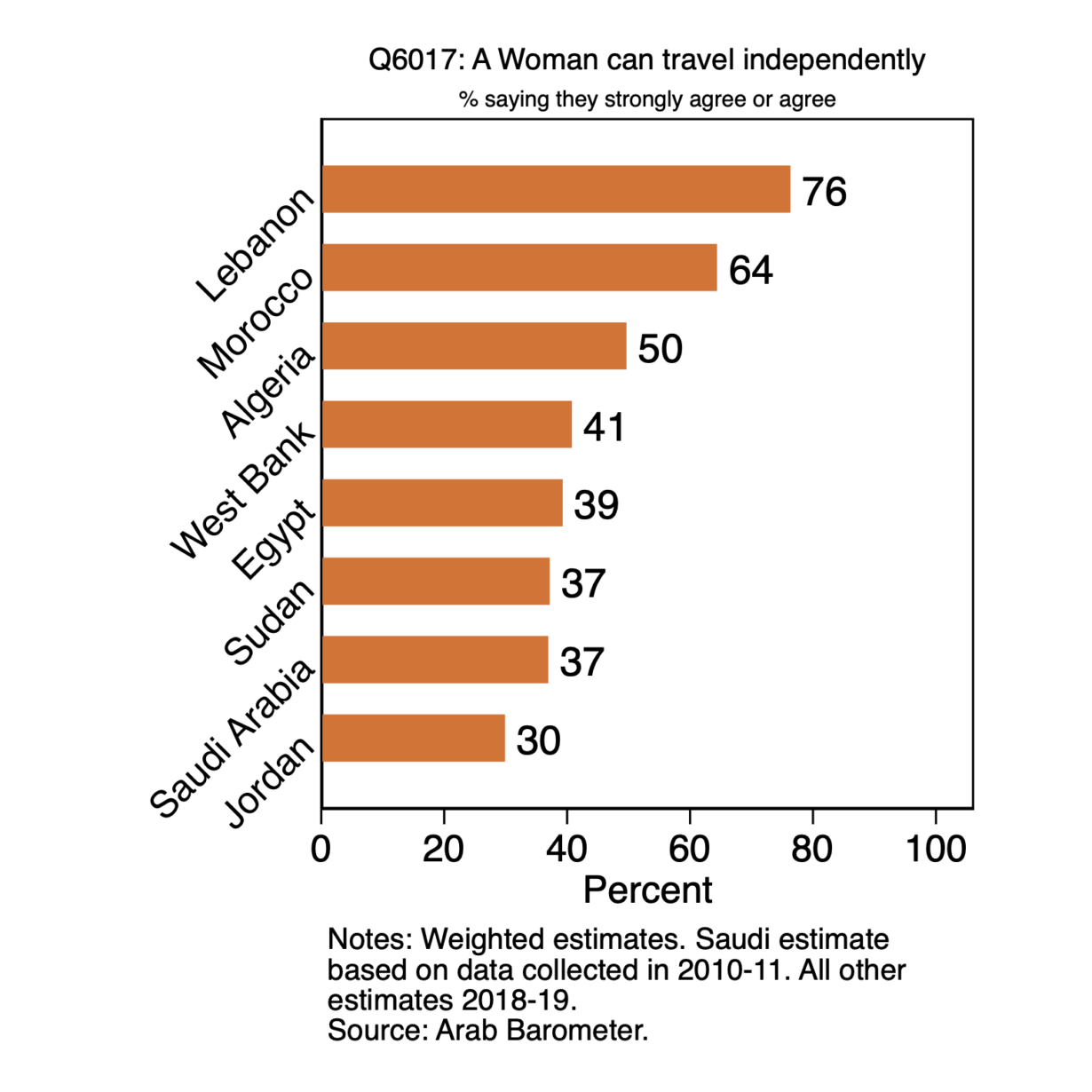 Women's Rights: Are women allowed to travel independently?