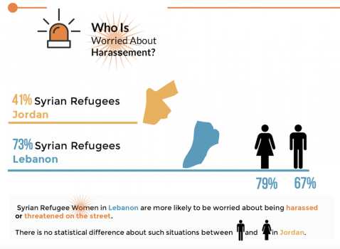 Syrian Refugees … Between Lebanon & Jordan