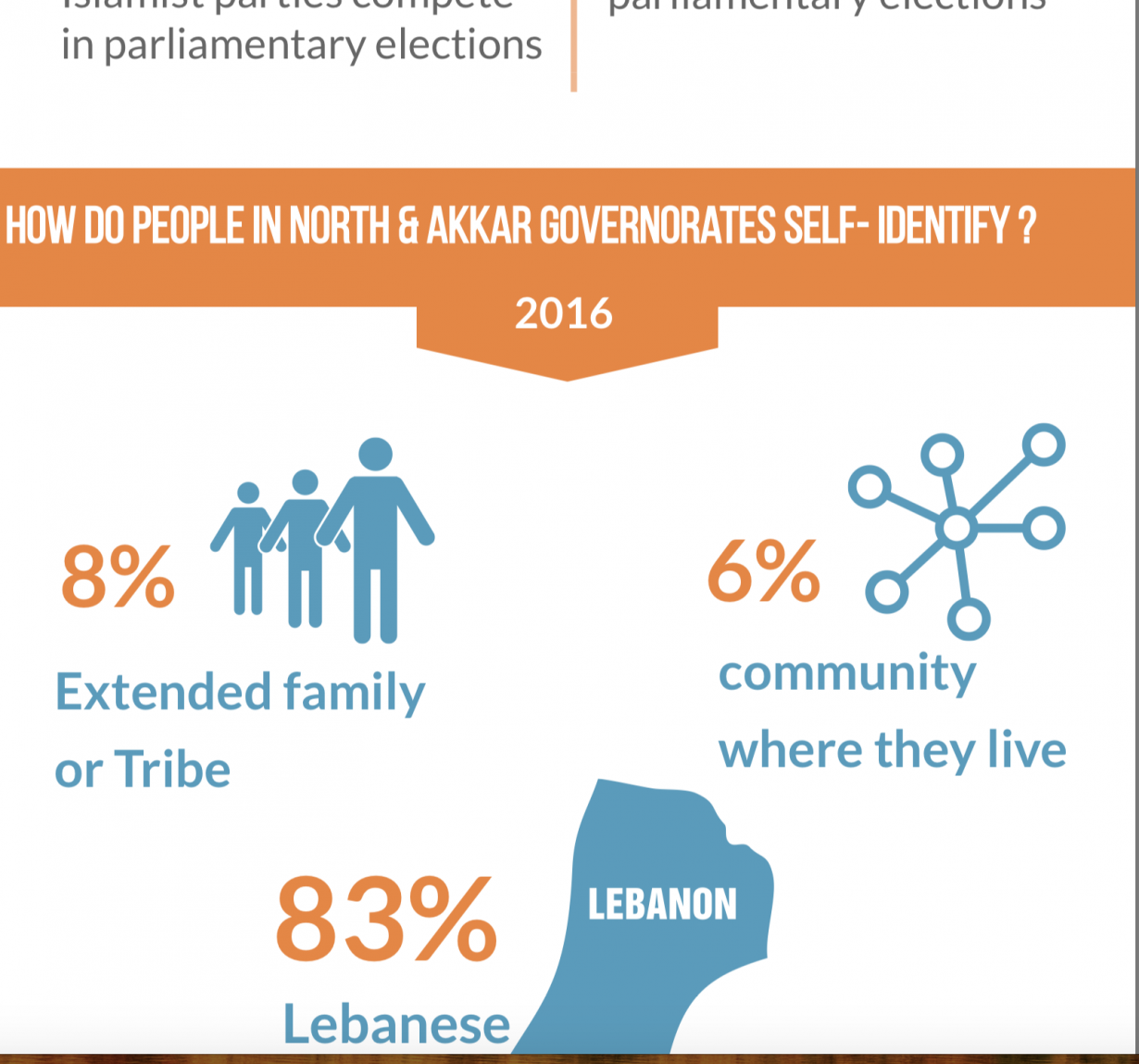 What are the political attitudes of citizens in North & Akkar Governorates – Lebanon?