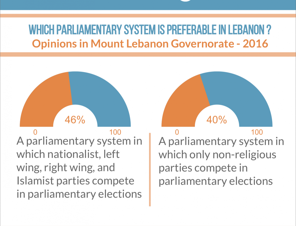 What are the political attitudes of citizens in Mount Lebanon Governorate?