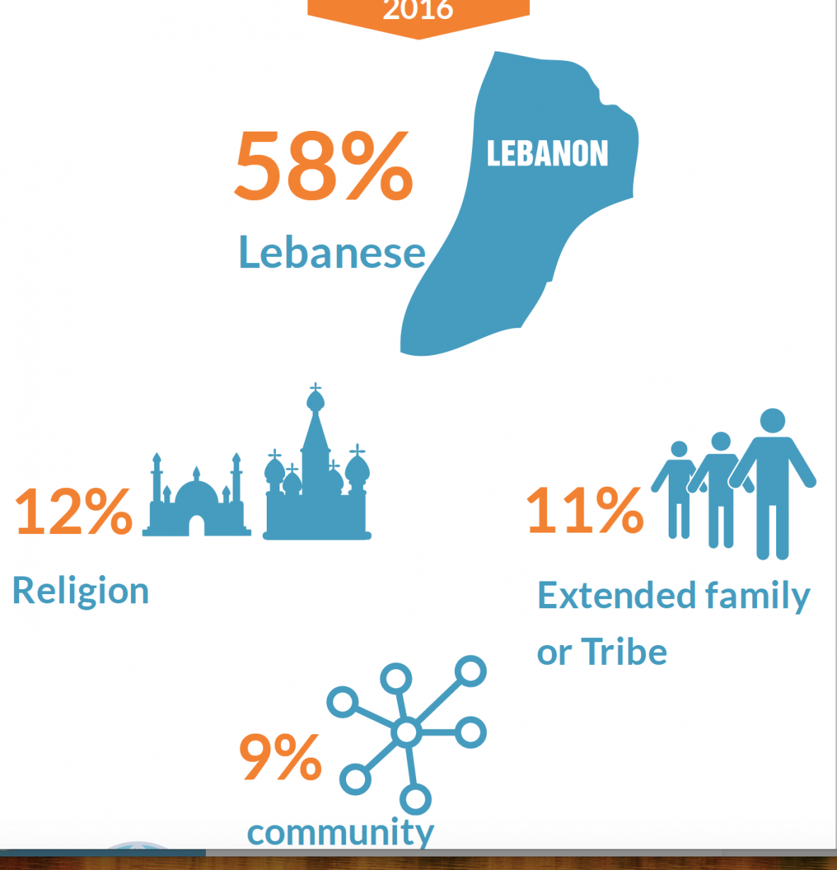 What are the political attitudes of citizens in Beqaa, Baalbek & Hermel Governorates – Lebanon?