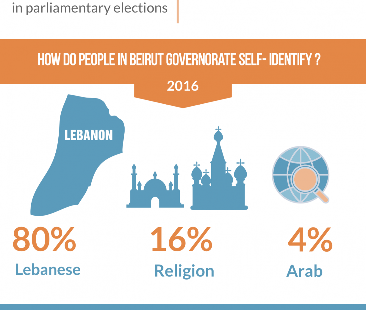 What are the political attitudes of citizens in Beirut Governorate – Lebanon?