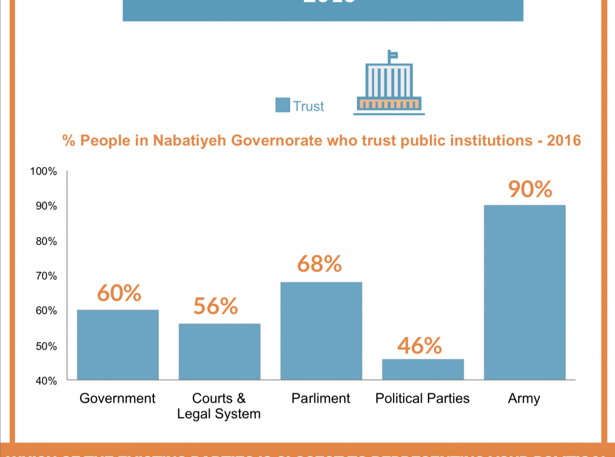 What are the political attitudes of citizens in Nabatiyeh Governorate – Lebanon ?