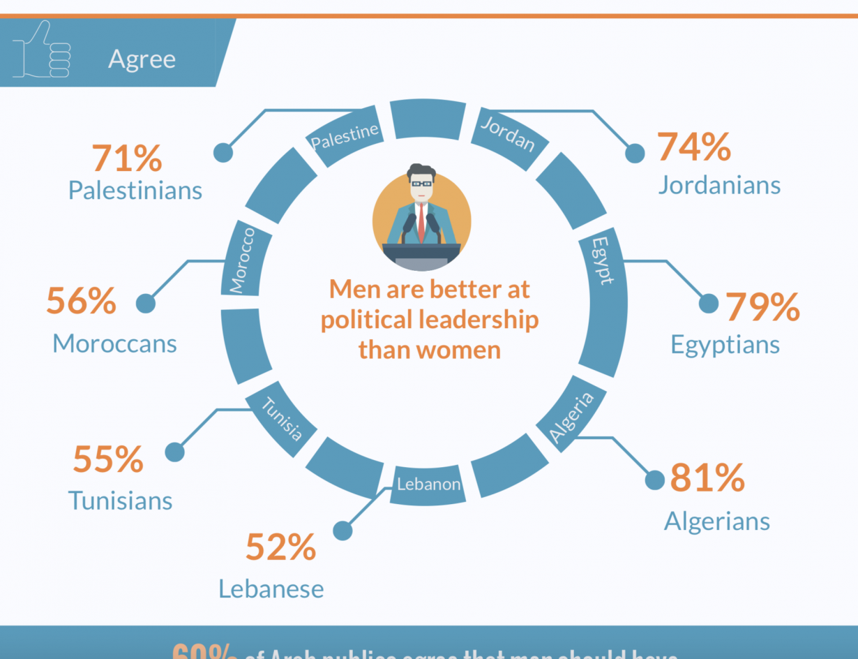 Views on Arab Women's Full Participation in Society
