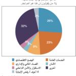 المغرب: أبرز نتائج إستطلاع الرأي العام 2018-2019
