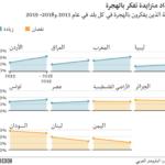من يفكر في الهجرة من الشرق الأوسط وشمال أفريقيا؟