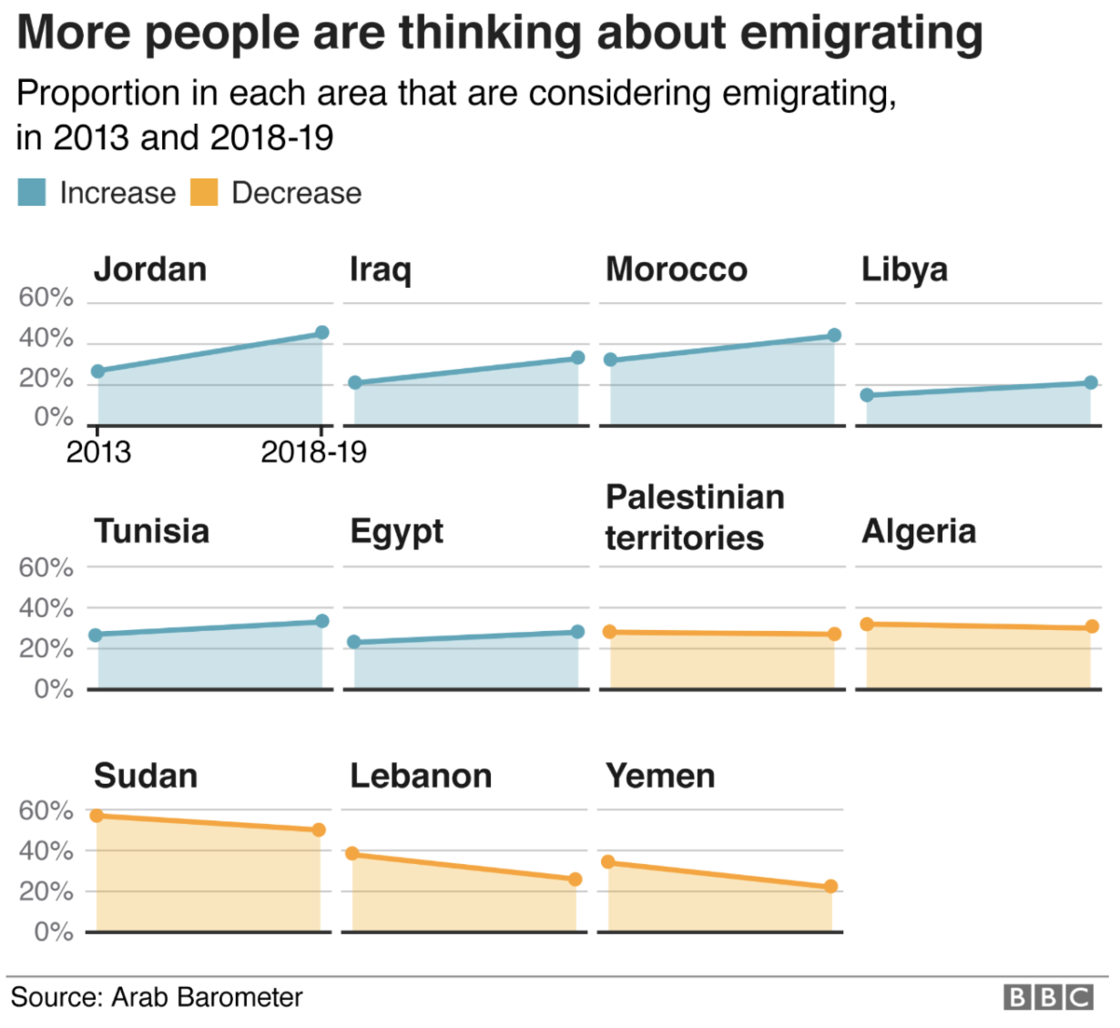 Who Desires to Migrate from MENA?
