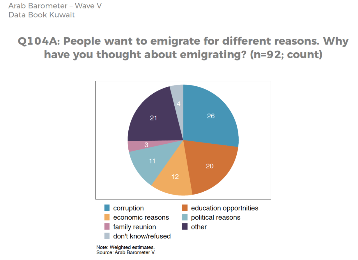 Top reason Kuwaitis desire to migrate from their homeland and other interesting findings