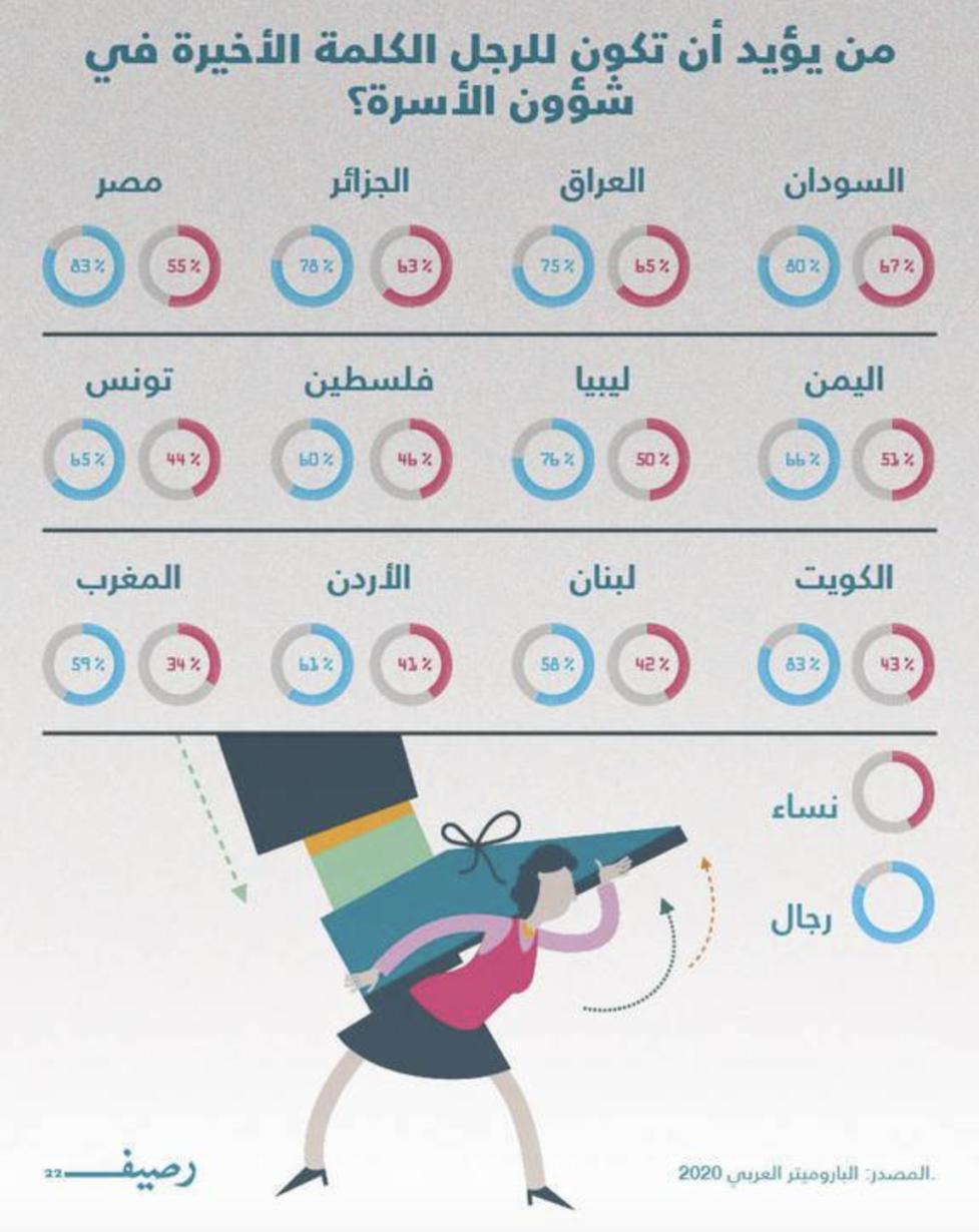 في عام 2020… كيف ينظر العرب إلى حقوق المرأة وأدوارها السياسية والاجتماعية؟