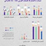 عُزلة الشباب العرب عن المشاركة السياسية