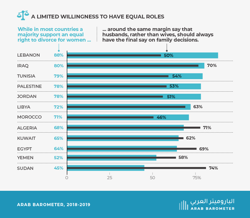 What Arabs think about the status of women in society