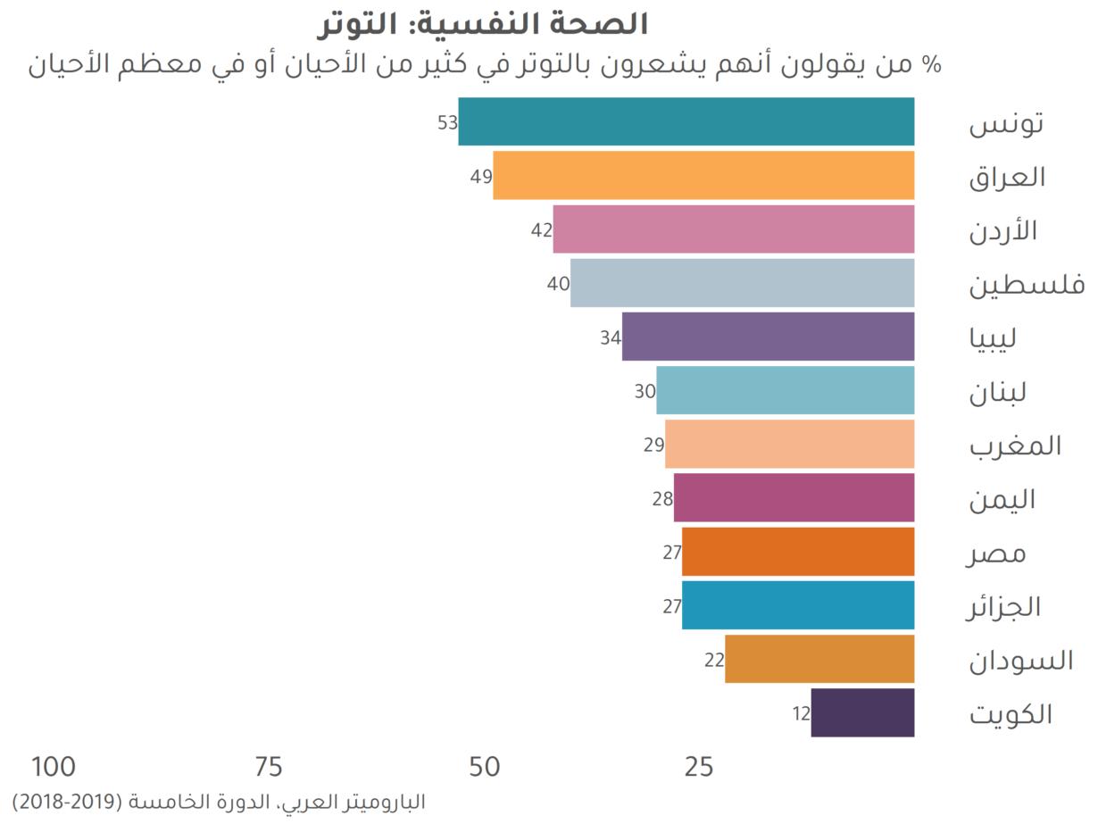 صحيفة وقائع: تفشي مشكلات الصحة النفسية في منطقة الشرق الأوسط وشمال أفريقيا