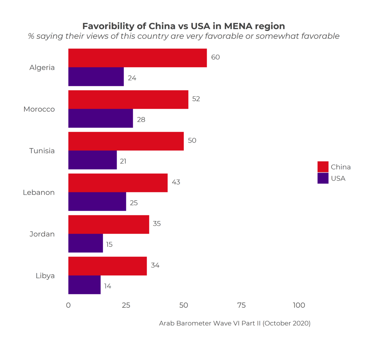 U.S. & China's competition extends to MENA
