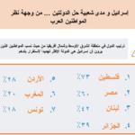 إسرائيل و مدى شعبيةحل الدولتين …من وجهة نظر المواطنين العرب