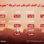 إنفوغرافيك: بالأرقام… ما رأي العرب بأمريكا وبالأمريكيين؟