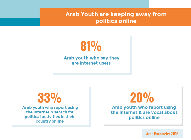 Arab Youth Keep Away From Politics