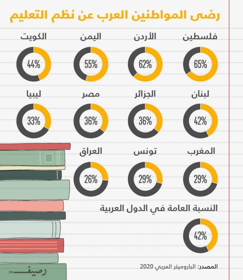 ما مدى رضى المواطنين العرب عن نظم التعليم في بلدانهم؟