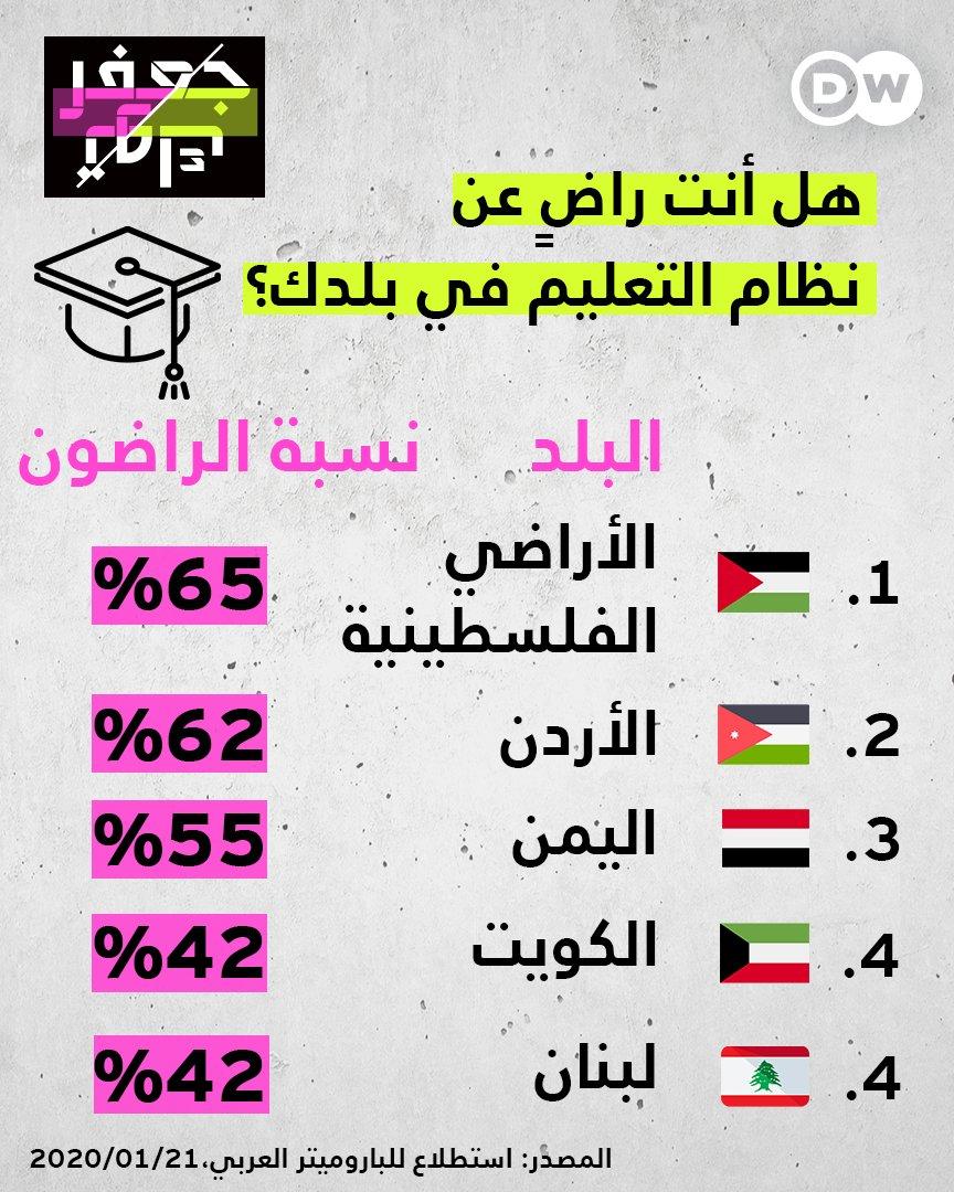 هل أنت راضٍ عن نظام التعليم في بلدك؟