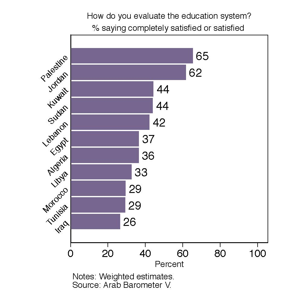 Fact Sheet: Are Arab Citizens Satisfied With The Education System?