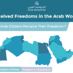 Perceived Press Freedom & Freedom of Expression in the Arab World