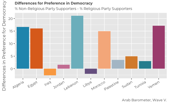 Are Islamists in the MENA more Pro-Democracy than Seculars?