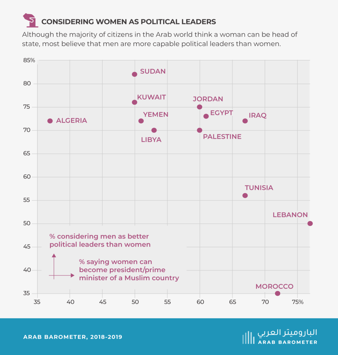 Opinion on Arab women and political power