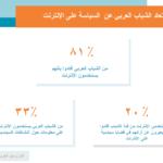 الشباب العربي يبتعد عن السياسة